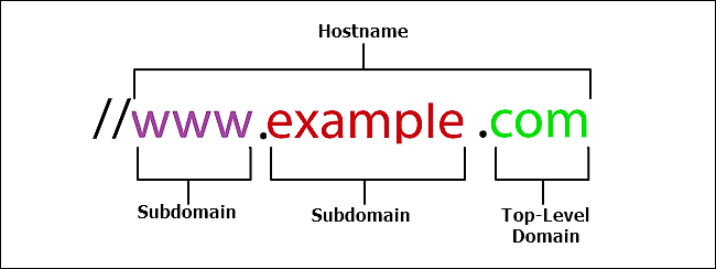 Keyword in Top level Domain