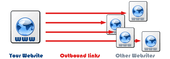 Number of Outbound Links