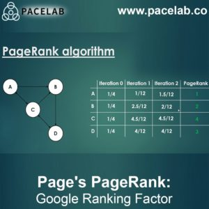 Page's PageRank