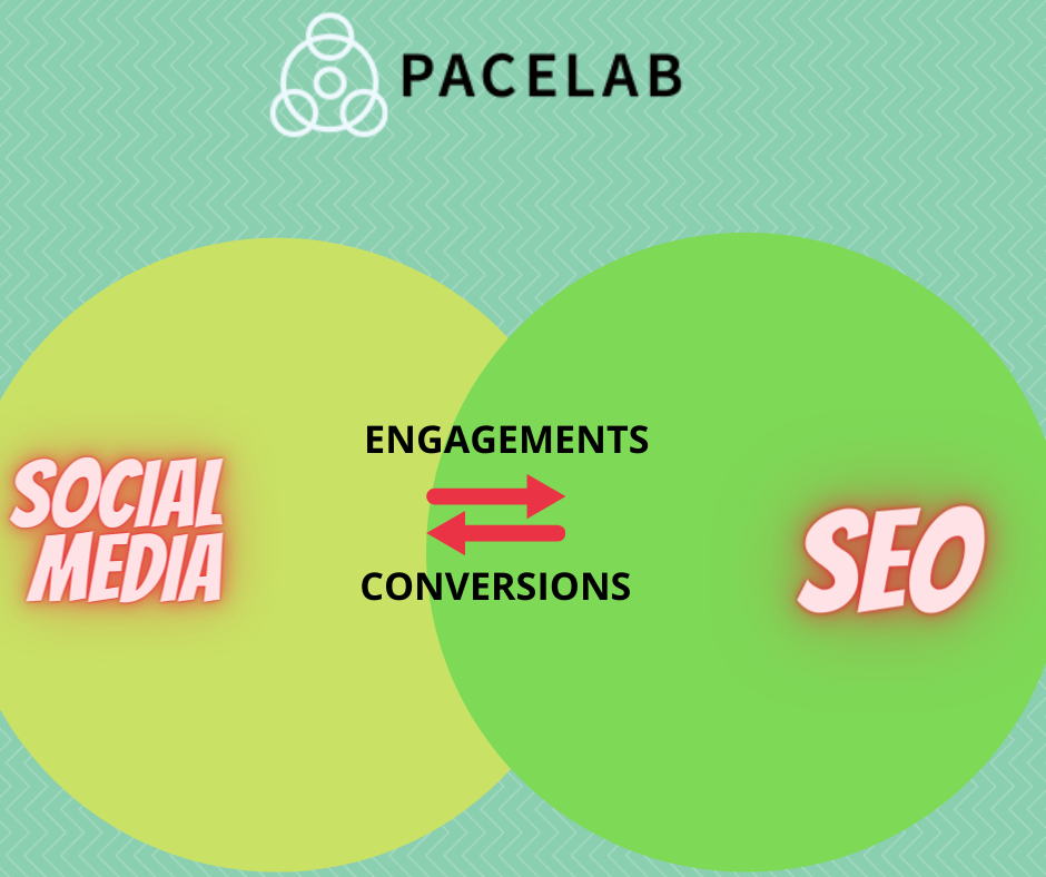 """Social Media - Seo Agency Londin"""