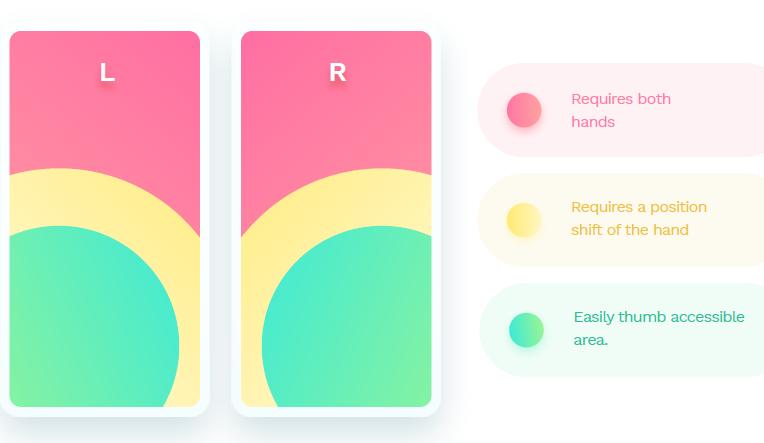 Website Design Basics - iPhone Reach